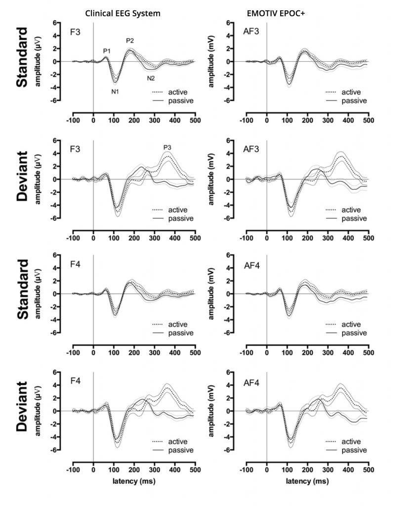 brain science graph emotiv eeg epoc data technology