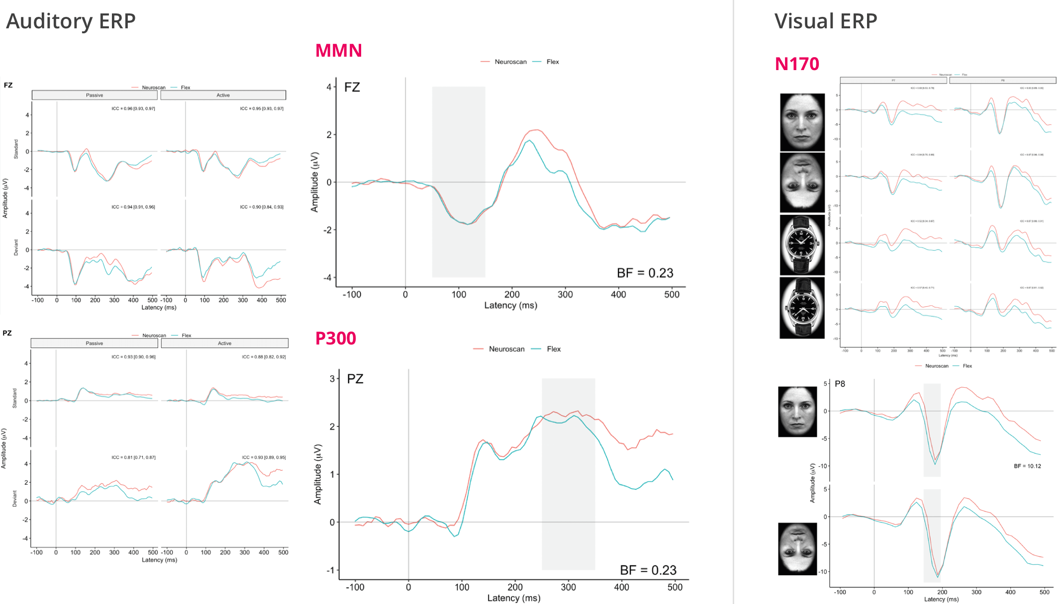 epoc flex erp research chart auditory visual emotiv headset eeg