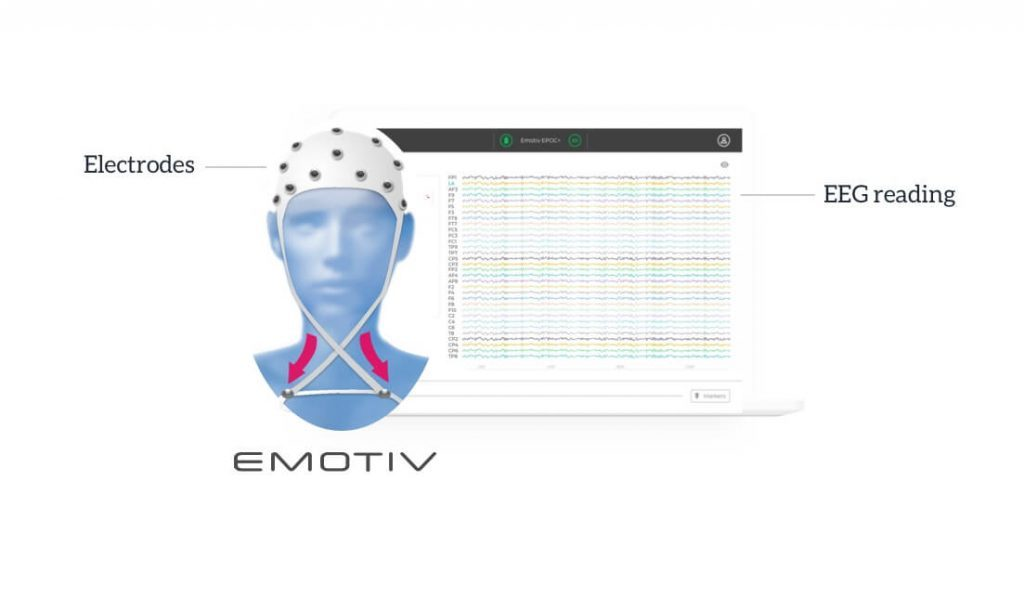 Diagram depicting a person wearing an EEG cap to get an electroencephalogram.