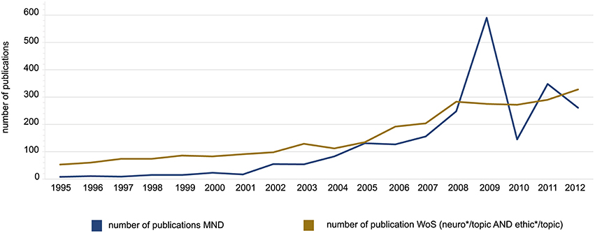 Neuroethics Graph shows the increase in the number of publications related to neuroethics from 1995 to 2012.