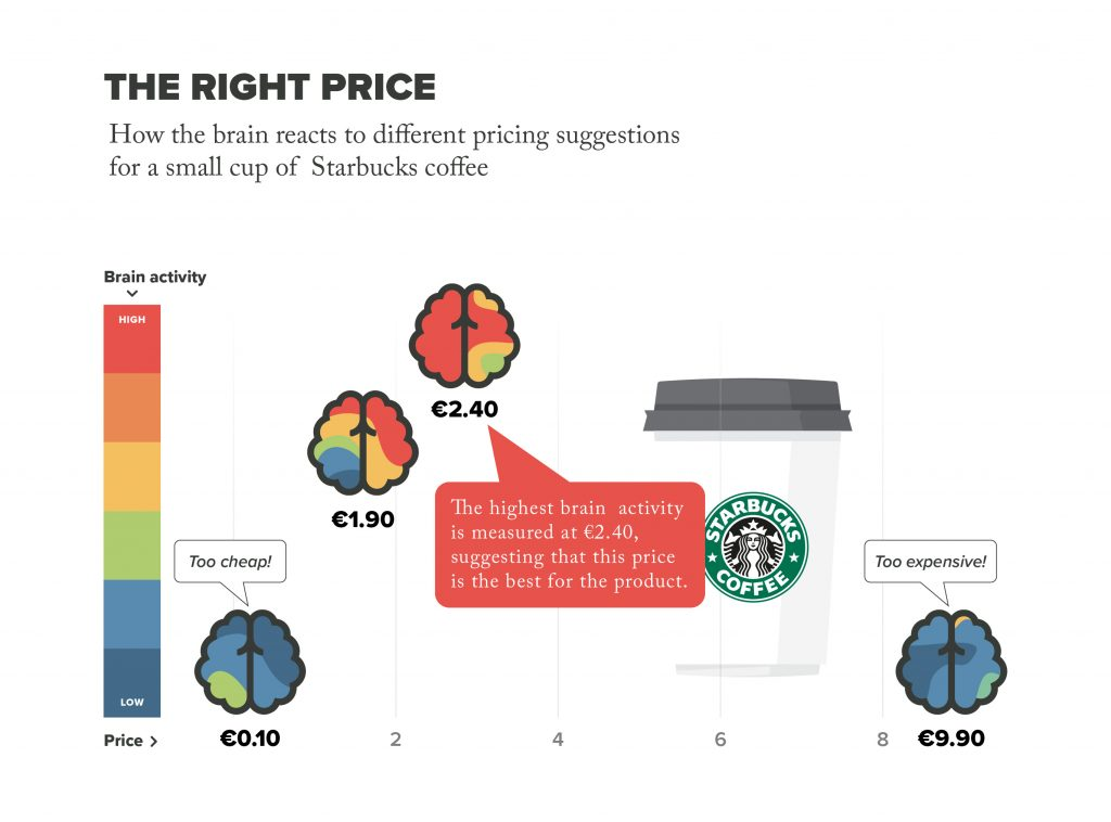 Neuromarketing Diagram shows the brain activity of a person using EEG as they react to different prices of a Starbucks coffee.