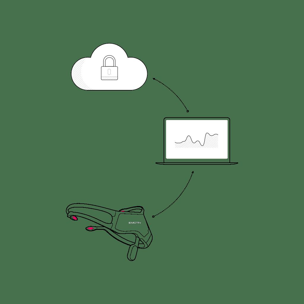 Emotiv Cloud diagram insight device headset eeg data