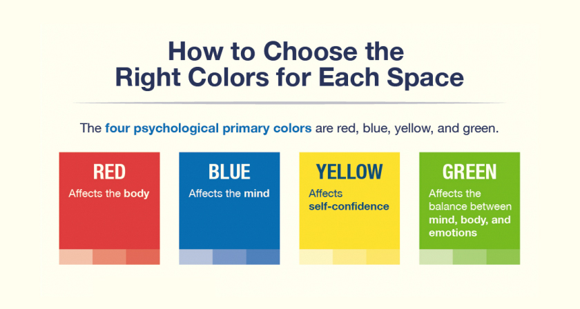 Diagram depicts the four psychological primary colors that help influence psychology in the workplace.